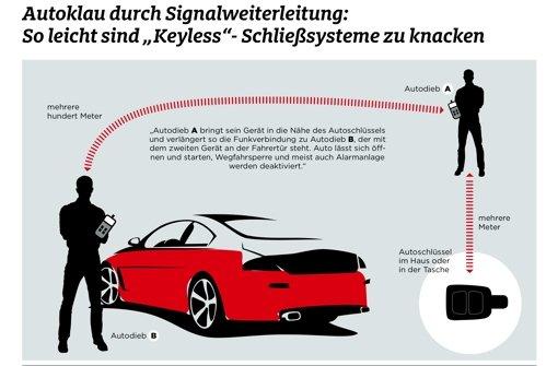 Von Audi bis Mercedes: Diebestouren in der Region