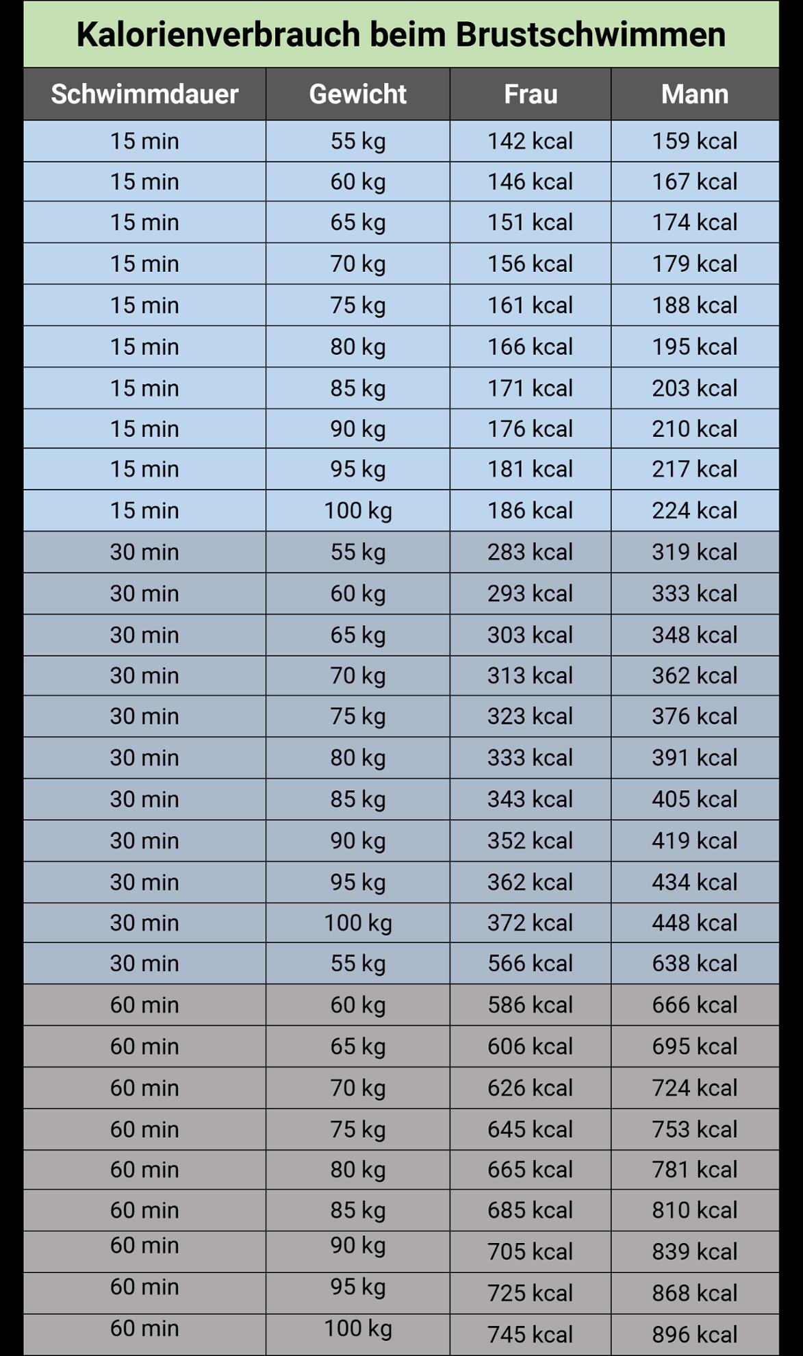 Kg frau 90 mg/kg to
