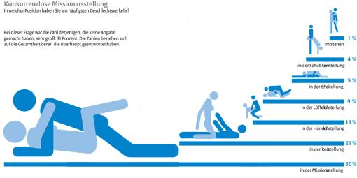 Große Grafikseite: Vorlieben und Schwächen der Deutschen