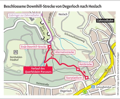 Grafik zur Downhill-Strecke