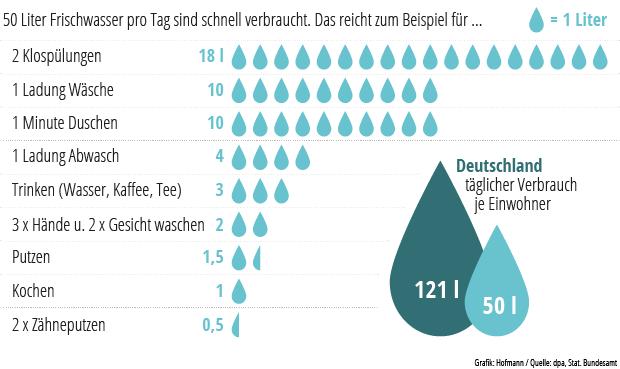 Hoher Wasserverbrauch In Stuttgart Was Verbraucher