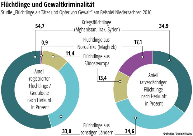 Kriminelle Asylbewerber Statistik