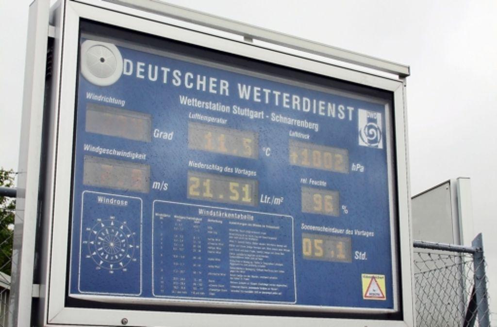 Zuffenhausen Wetter