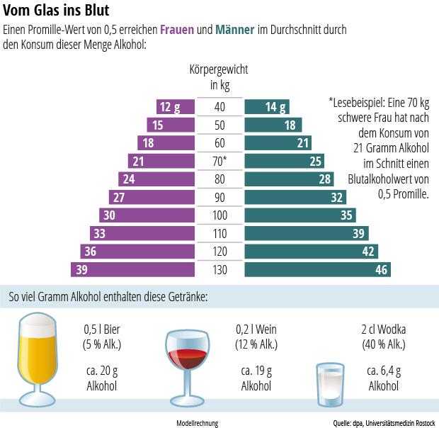 Alkohol Ab 16 Was Darf Man Kaufen