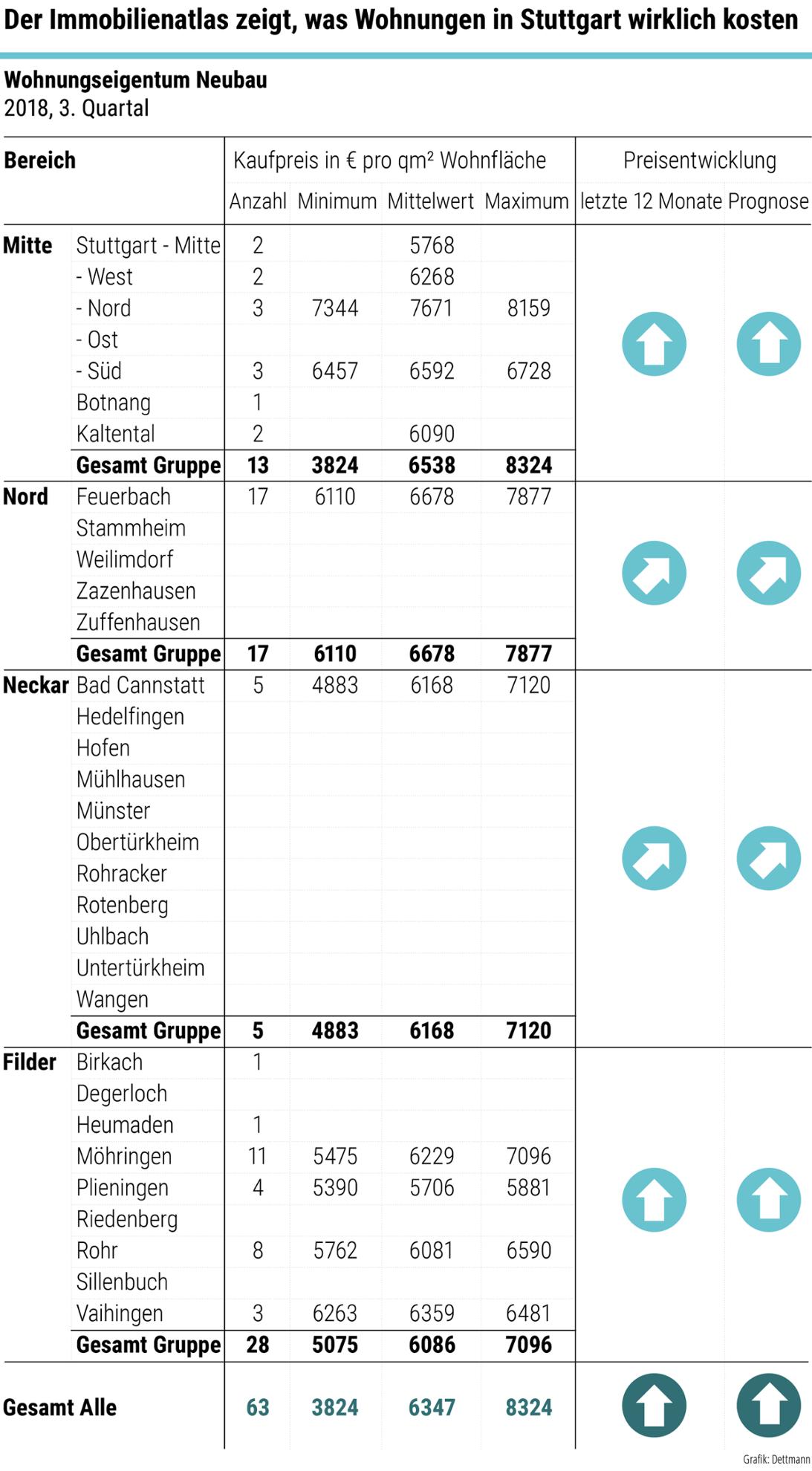Immobilienatlas Stuttgart Kaum Noch Neue Wohnungen Stuttgart